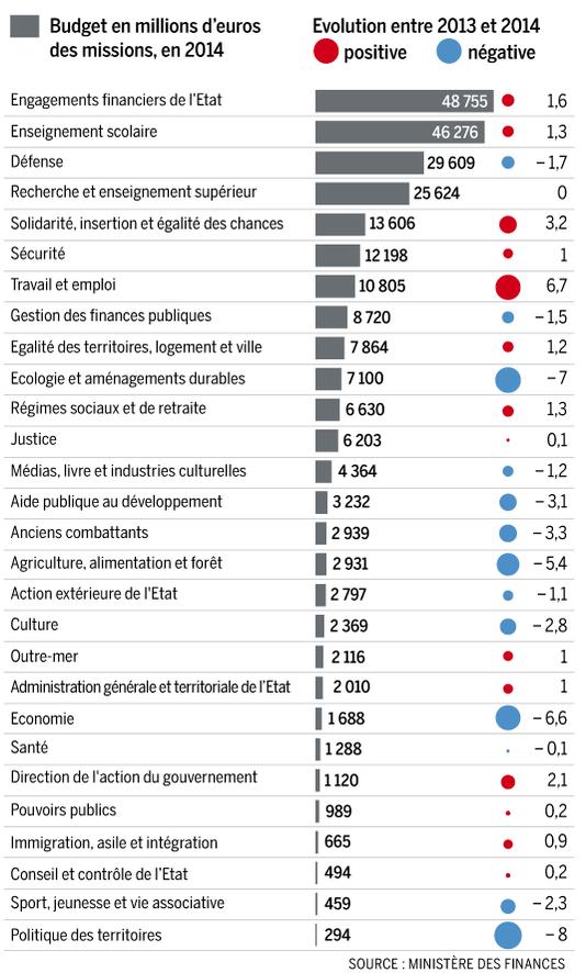 Postes-budgétaires-État-2014