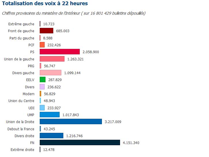 chiffres-ministere-intérieur-départementales-premier-tour-2015