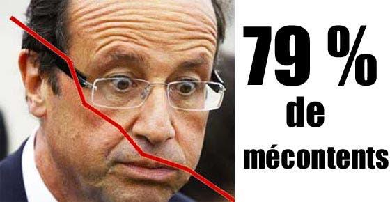 hollande-sondage-79-mecontents