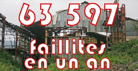 63597-faillites-en-un-an