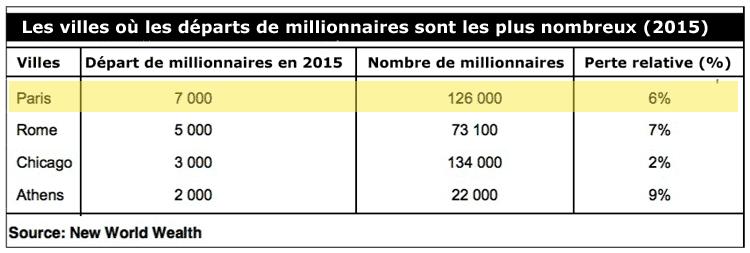 depart-des-millionnaires-12