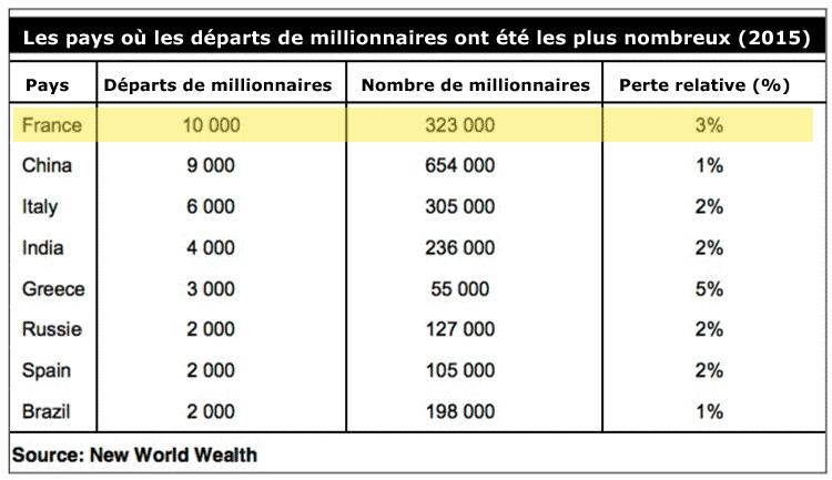 depart-des-millionnaires-21