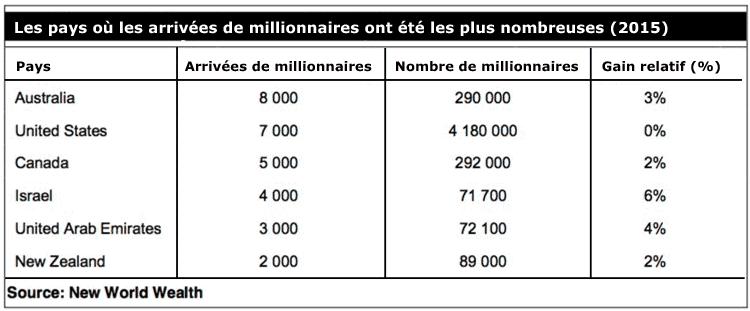 depart-des-millionnaires-3