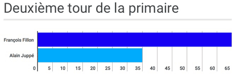 sondage-second-tour-primaire
