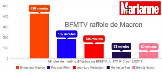 bfmtv-raffole-de-macron