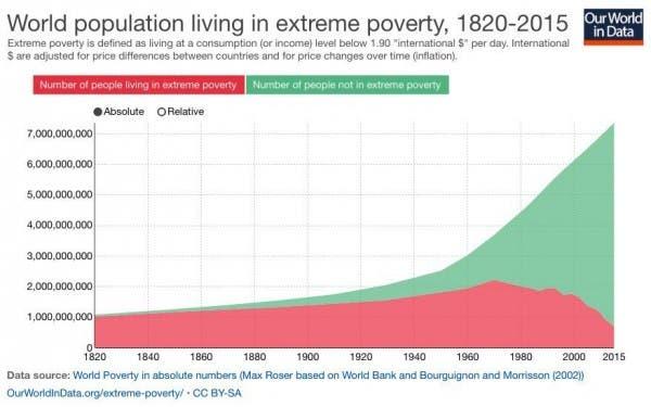 individus-vivant-dans-la-pauvreté-dans-le-monde