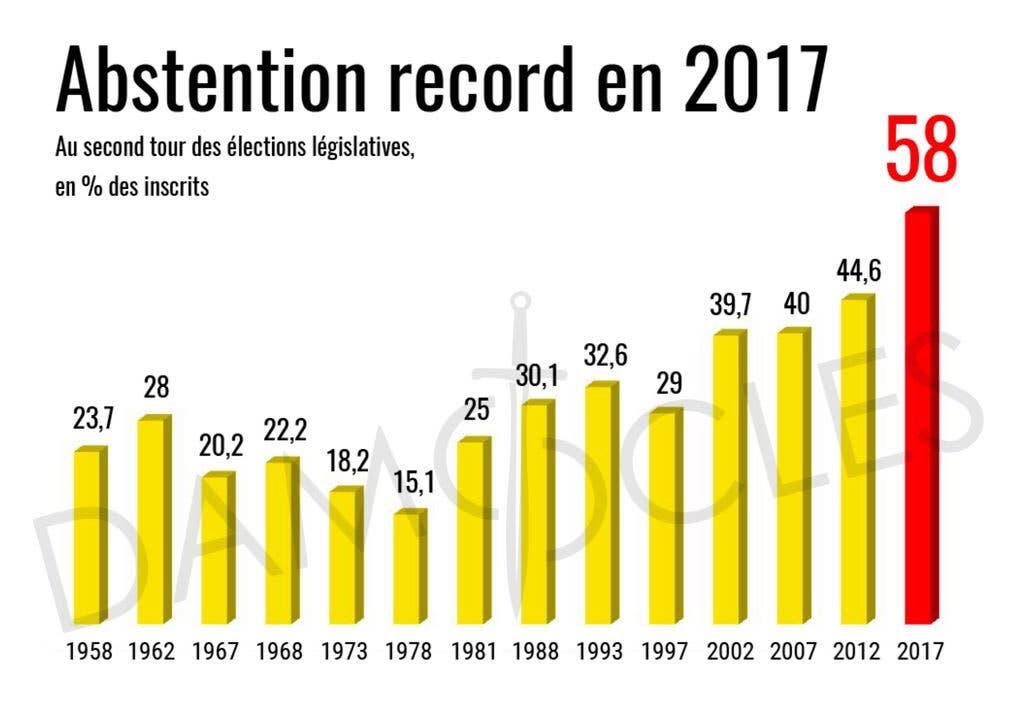 abstention macron