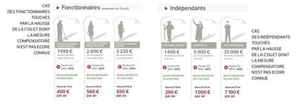 csg-impact-fonctionnaires-independants