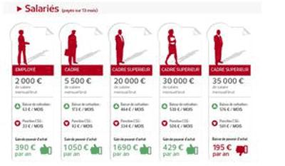 csg-impact-salaries