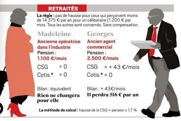 csg-retraité-600x403