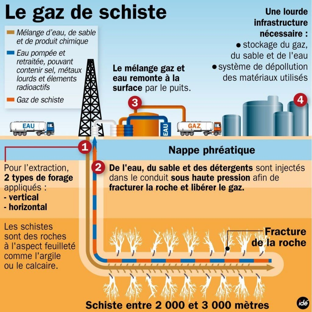 schiste-gaz