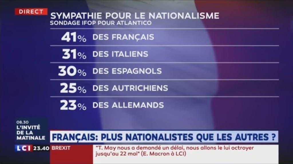 sondage-nationalisme
